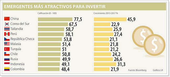 mercados_para_emergentes-para-invertir