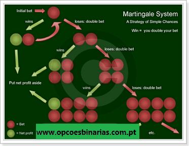 estrategia-martingala